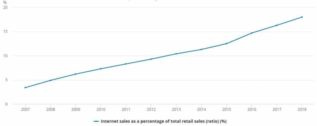 Internet sales as a percentage of total retail sales