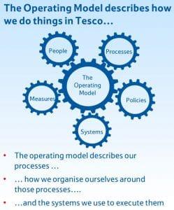 Tesco Operating Model