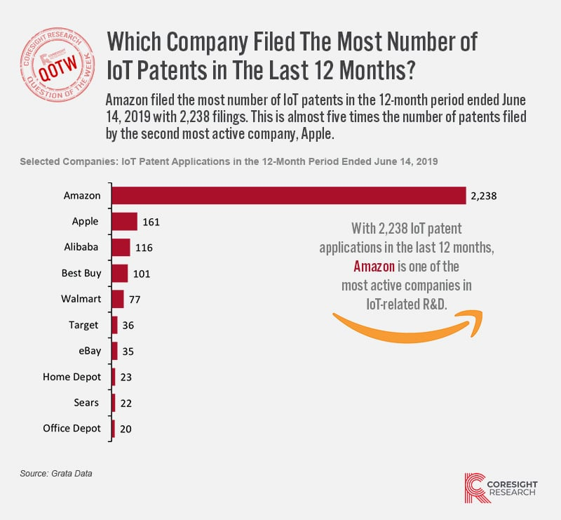 Which retail company has filed the most internet of things patents in the last 12 months