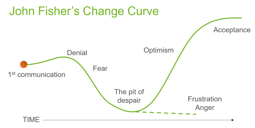 John Fisher's Change Curve describes the emotional reaction to change or transformation.