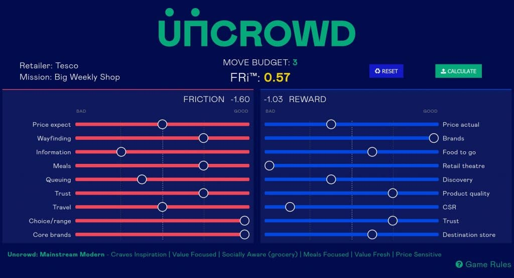 Uncrowd modelling engine - balancing friction and reward characteristics