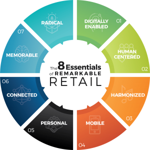 The 8 Essentials Of Remarkable Retail - Framework diagram